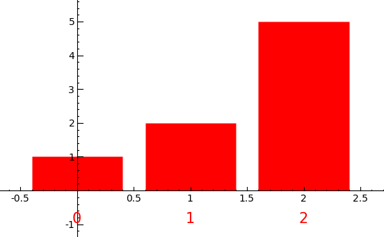 histogram-red.png