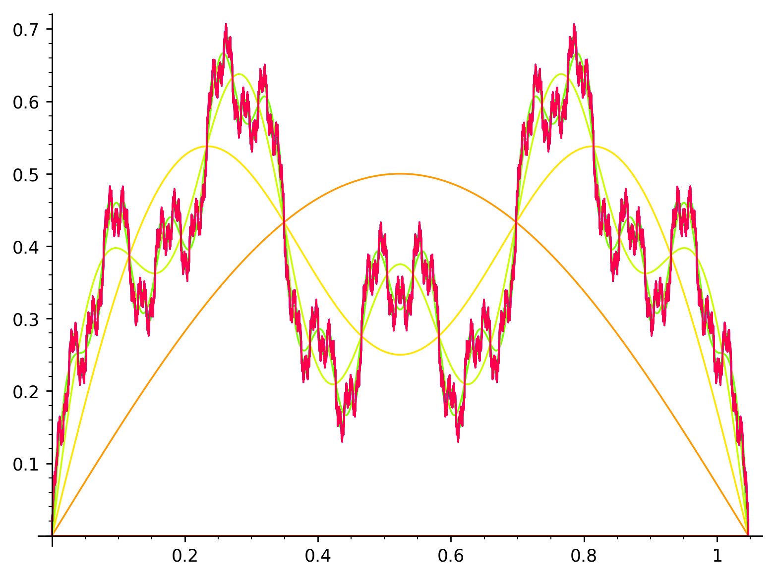 attachment:Fourier_series_wiki.png