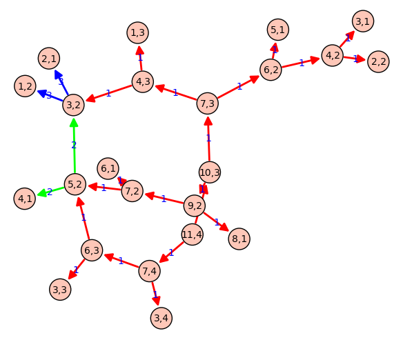 call graph of the partitions example